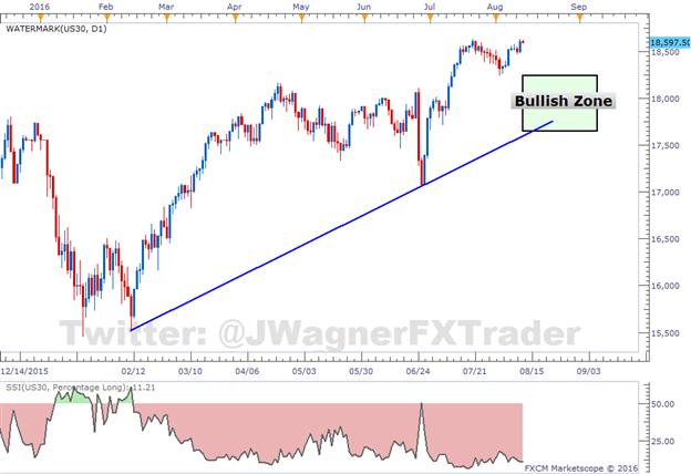 Dow Jones Industrial Average Stuck in a Range