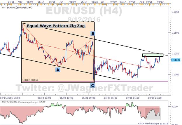 EUR/USD Jumps to Trend Line Resistance After Weak Retail Sales