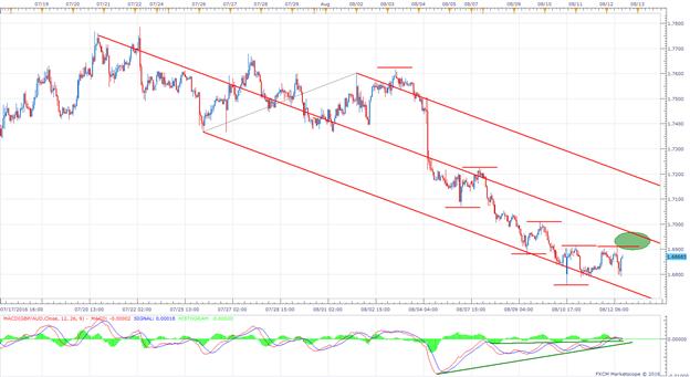 Wird der Rückgang um das GBP/AUD von der Neigung diktiert?