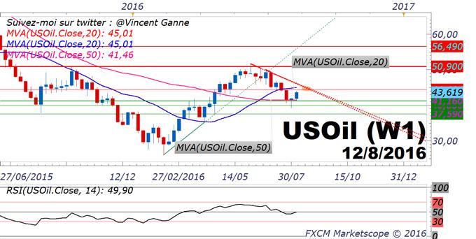 Pétrole / US OIL : le rebond se poursuit pour le cours de l'or noir