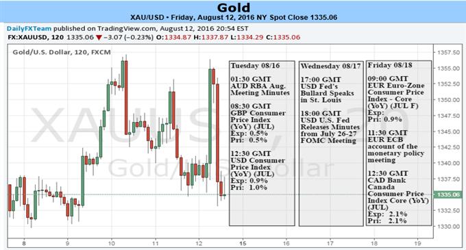Goldkurs hält an Pattern fest - Fed und Inflationsausblick im Fokus