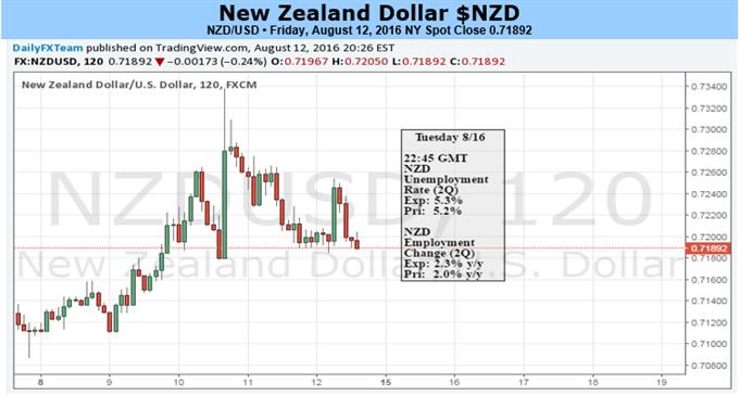 RBNZ Rate Cut Fails To Derail New Zealand Dollar Trend
