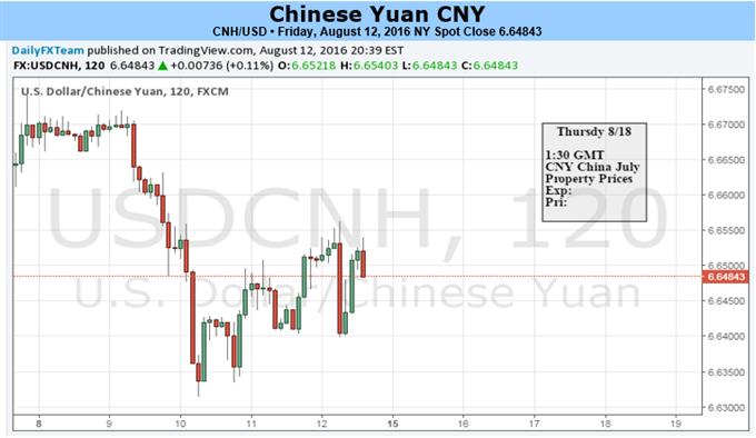 Yuan hält Range während Hoffnungen auf Zinssenkungen der PBoC abnehmen