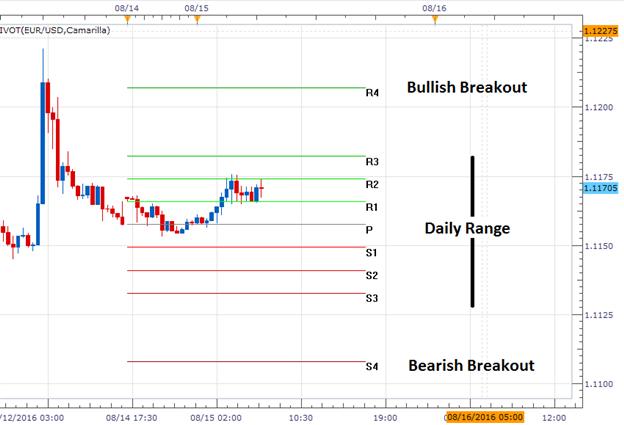 EUR/USD zielt auf Widerstand von 1,1182