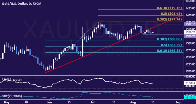 Goldkurs wartet auf Hinweise zur Fed-Politik und Crude Oil könnte sich zurückziehen