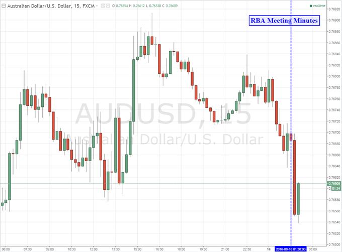 Australian Dollar Little Changed on RBA Minutes, Jobs Data Looms