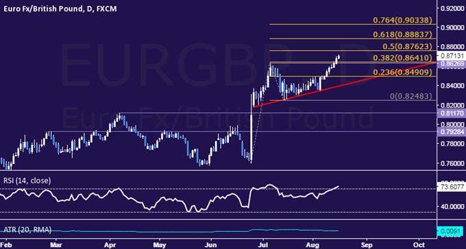 EUR/GBP Technical Analysis: Euro Hits 3-Year High vs. Pound