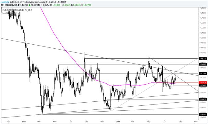 EUR/USD Breakout am Horizont?