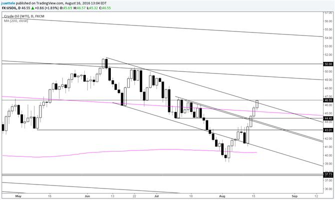 Crude Oil Trendline Breakout Attempt