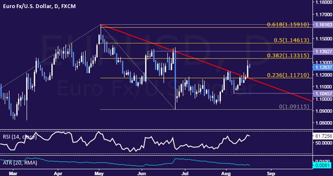 التحليل الفنّي لليورو/الدولار الأمريكي: إرتفاع اليورو الى ذروة خمسة أشهر