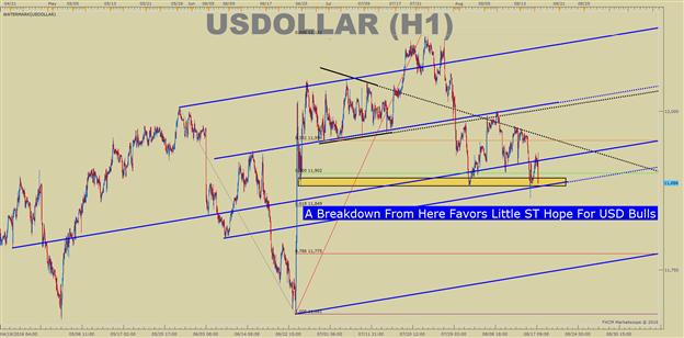 US DOLLAR technische Analyse: FOMC-Sitzungsprotokoll schwächt Dollar