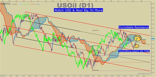 WTI Crude Oil Price Forecast: Saudi's Mixed Signals Shake Bulls