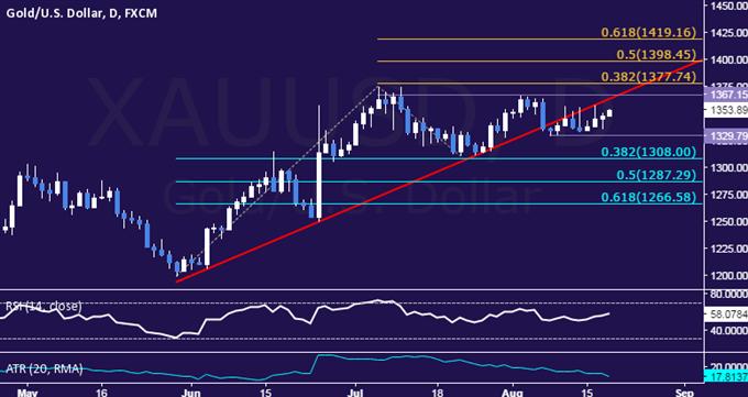 Ölpreis erzielt monatliches Hoch, Gold gewinnt aufgrund des FOMC Protokolls
