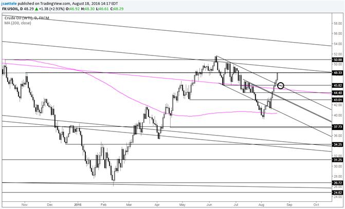 Ölkurs Trendlinien-Breakout - Halten Sie nach erneutem Test Ausschau