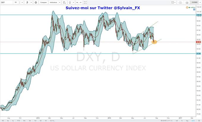 Euro-dollar: la hausse de l'euro se confirme face au dollar américain!
