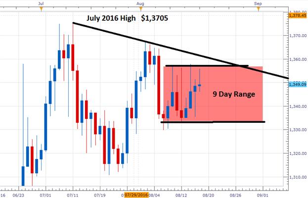 Prognose für Gold: Technische Range fährt fort