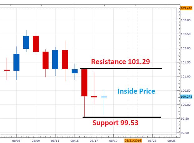 USD/JPY konsolidiert nach 176 Pip Rückzug