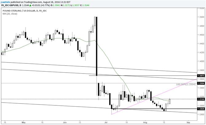 GBP/USD Already an Outside Week