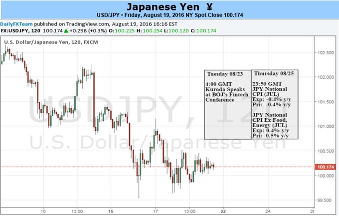Hinweise und Andeutungen weisen auf eine BoJ Bazooka im September hin: Wird das USD/JPY Paar reagieren?