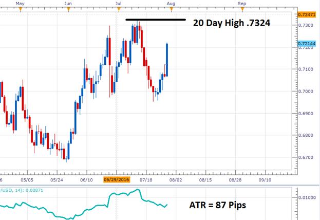 EUR/GBP Technical Breakout