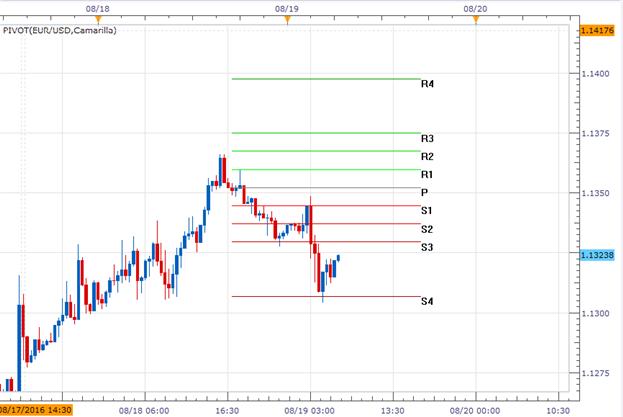 EUR/USD zieht sich vom Wochenhoch zurück