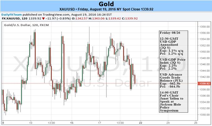 Goldkurs bereitet sich auf Volatilität vor - Alle Augen richten sich auf Jackson Hole