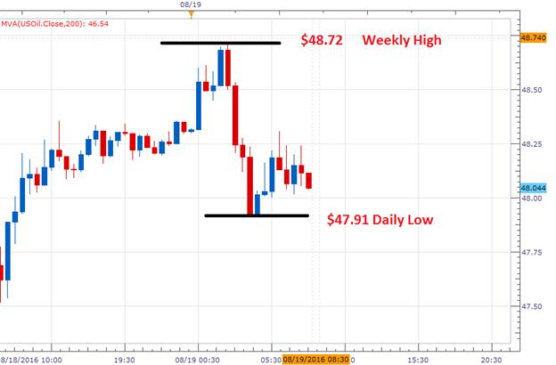 WTI Crude Oil Price Declines Ahead of CPI Data