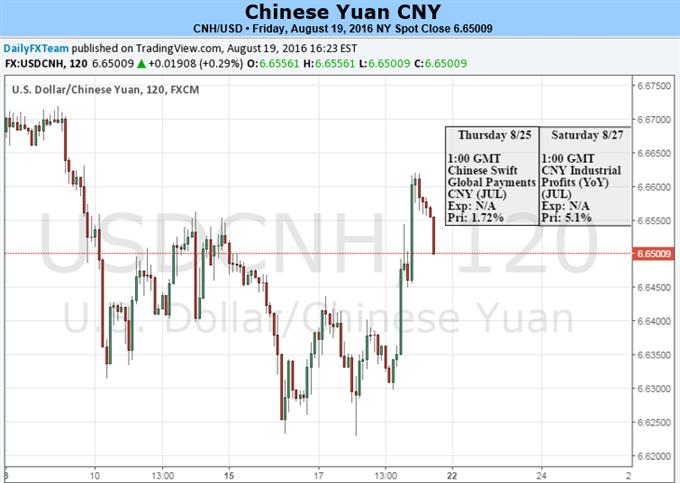 Yuan konsolidiert weiterhin vor G-20