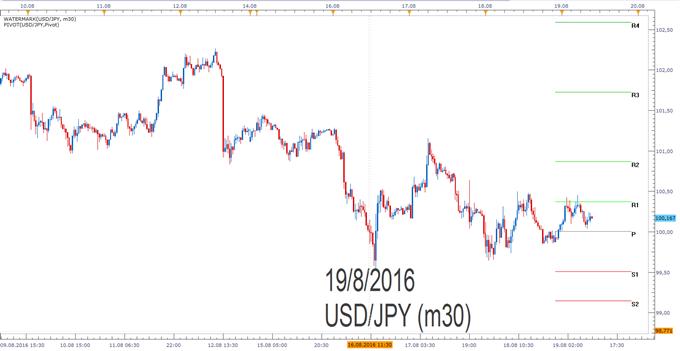 USD/JPY- Pivotpunkte