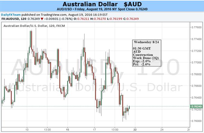 Der Australische Dollar könnte nach der Rede von Janet Yellen in Jackson Hole weiter fallen