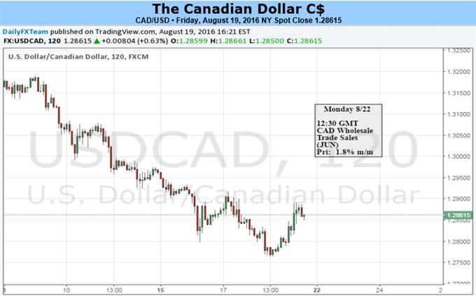Canadian Dollar Split on Weak Data and Crude Oil's Bull Market