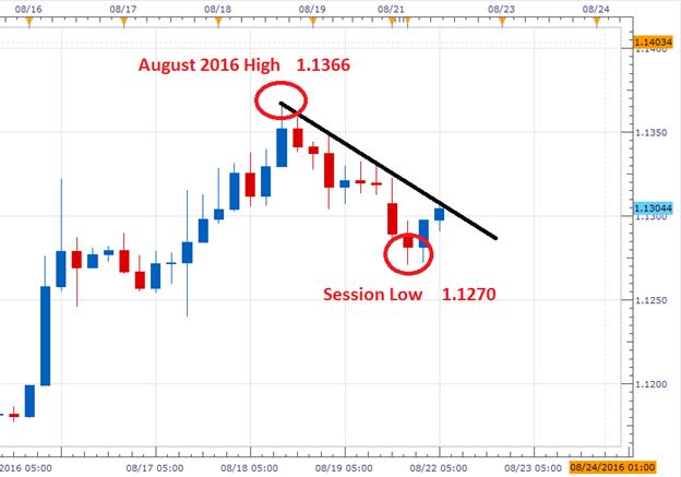 EUR/USD entfernt sich von Monatshochs