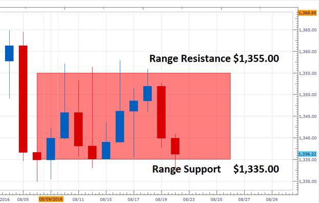 Gold-Prognose: Markt testet kritische Unterstützung