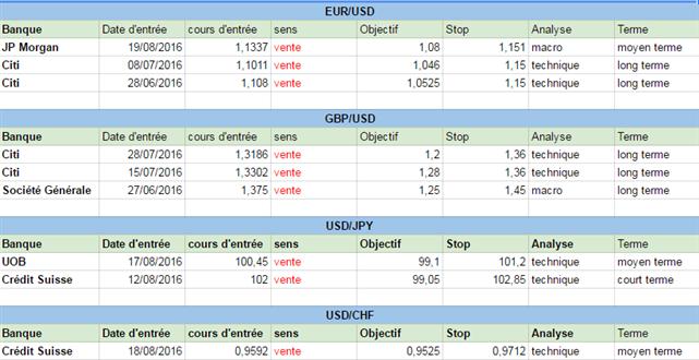 Forex : Comment sont positionnées les grandes banques sur le Forex au début de cette semaine du 22 août 2016 ?