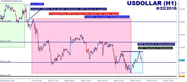 USD: Wende oder Retracement, da restriktive Fed-Kommentare fortfahren