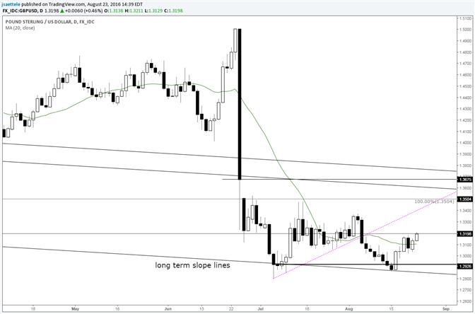 GBP/USD Following through on Bullish Outside Week