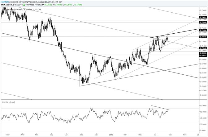 NZD/USD Upside Momentum Still Lacking