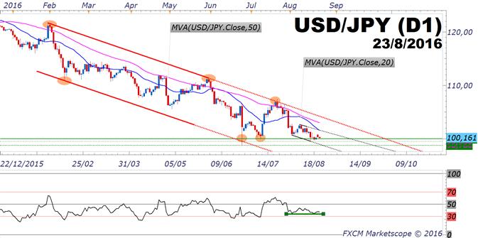 USD/JPY : le seuil technique des 100 JPY toujours défendu, mais tendance baissière
