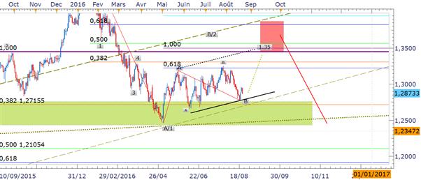 USD/CAD: le point de vue des vagues d'elliott par Nicolas Lavallée
