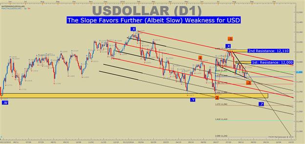 US DOLLAR Technische Analyse: Dollar steigt dank Hoffnung auf Jackson Hole