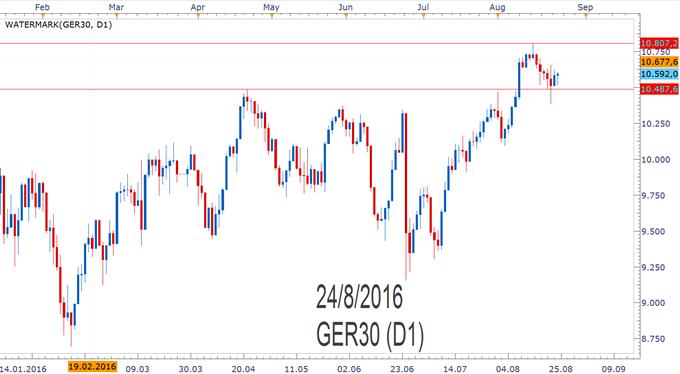 DAX30/ GER30: Anleger ohne klare Meinung