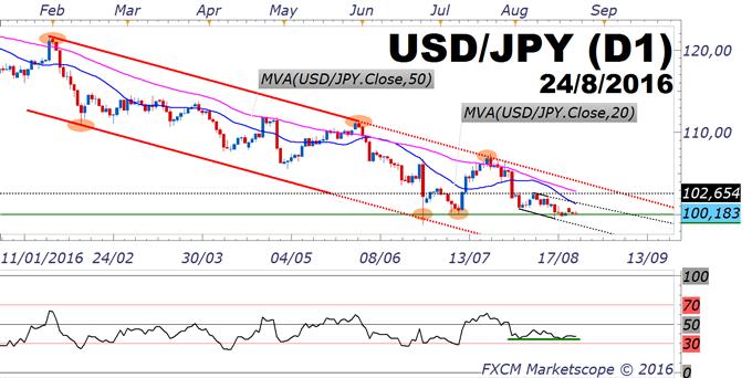 USD/JPY : Chute brutale sous 100 JPY versus rebond impulsif vers 107 JPY - quel choix ?