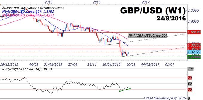 GBP/USD : une divergence technique haussière mais gare aux fondamentaux