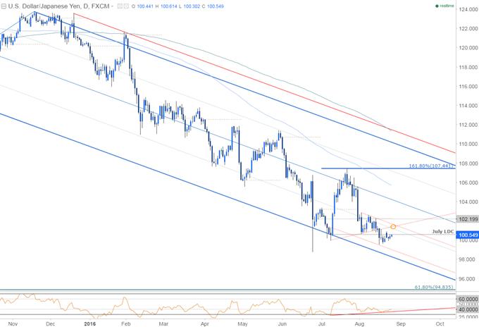 USDJPY: US GDP / Yellen Speech to Trigger Consolidation Range-Break