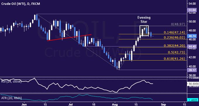 Gold Prices Breach Range Support Ahead of Key Yellen Speech