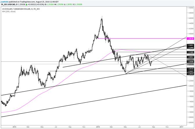 USD/CAD Still Probing Former Support Line