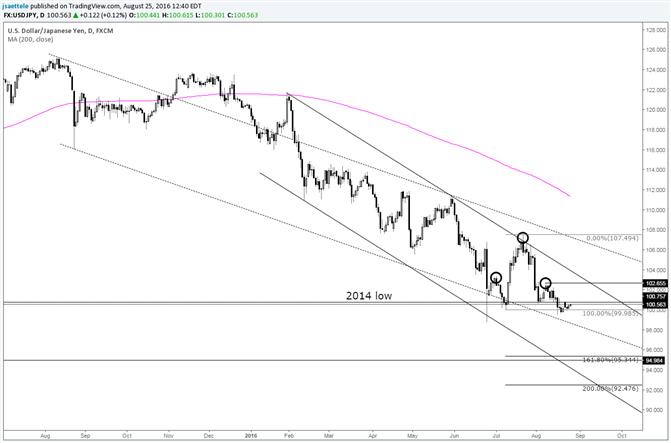 USD/JPY Stuck in Slo-Mo Near the Low