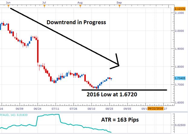 GBP/AUD Pending Breakout