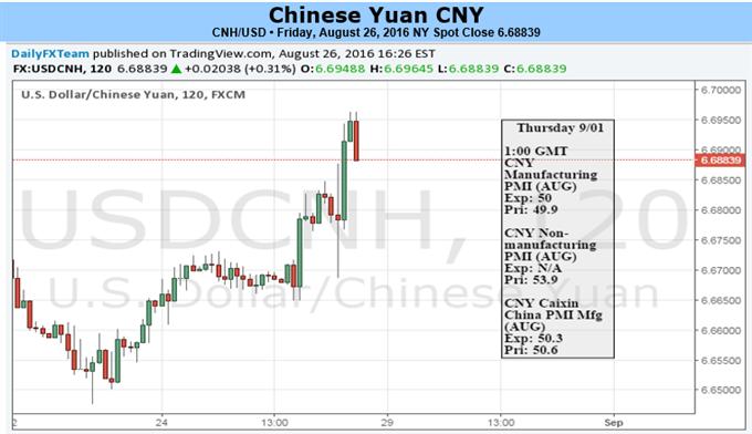 Yuan-Range dürfte sich bei unentschiedener PBOC und Fed-Geldpolitik ausweiten