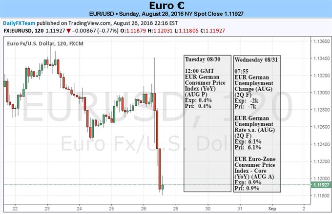 Ende August kommt die Schwäche des Euro ans Licht